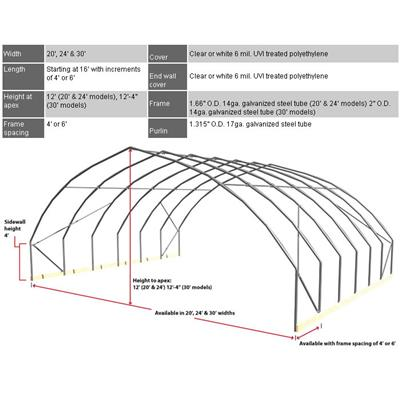 fieldpro gothic high tunnel package